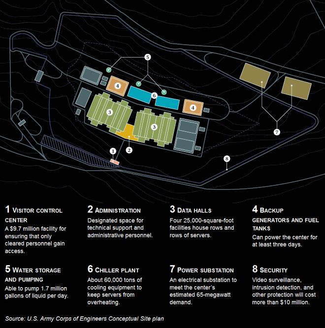 Le nouveau complexe de la NSA, dans l'Utah, au service de Stellar Wind