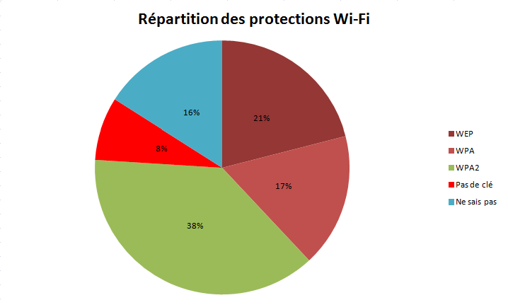 Voici comment les francophones protgent (ou pas) leur rseau Wi-Fi domestique
