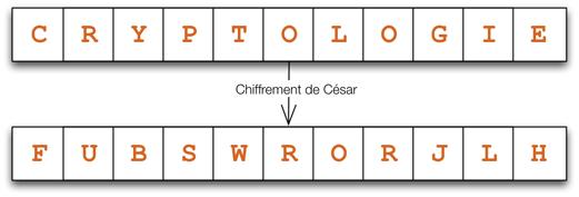 Le chiffrement selon César