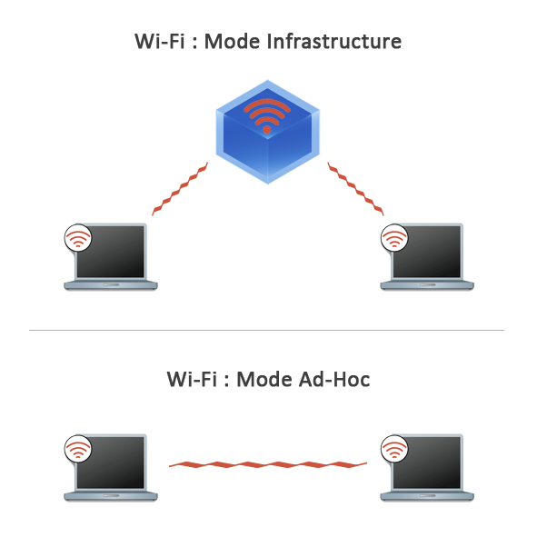 Wi-fi : différence entre modes ad-hoc et infrastructure