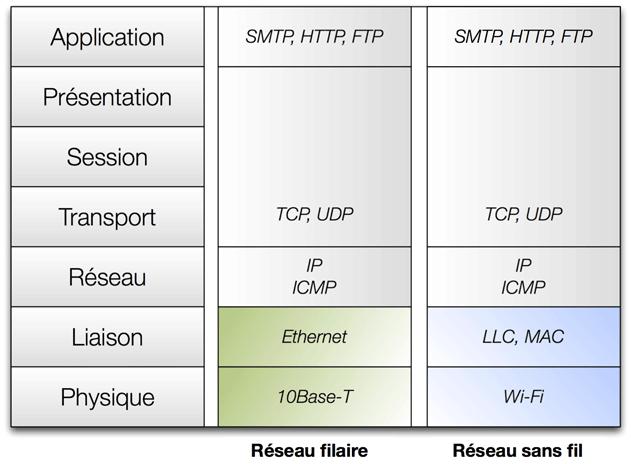 Modèle OSI : comparaison Ethernet / WLAN (Wi-Fi)