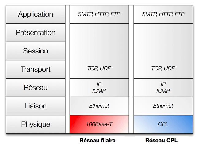 Modèle OSI : différence entre Ethernet et DLAN (CPL)