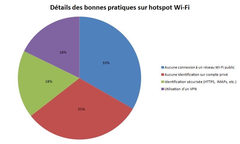 Plusieurs solutions existent pour se prémunir des dangers liés aux hotspots Wi-Fi