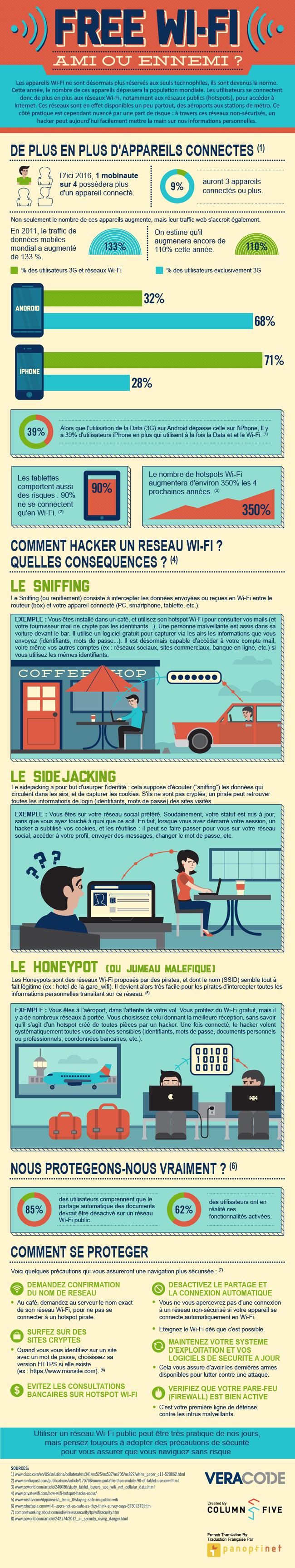 Infographie sur les risques des hotspots Wi-Fi et les précautions à respecter