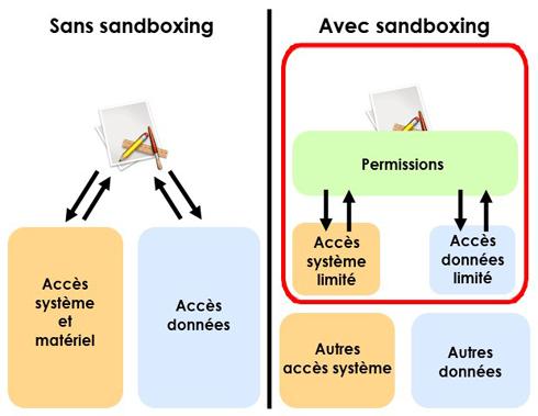 Une sandbox permet de protéger la partie sensible d'un système informatique contre d'éventuelles infections