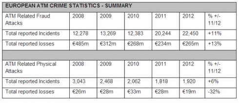 Chiffres européens sur les fraudes liées aux distributeurs automatiques de billet (DAB)