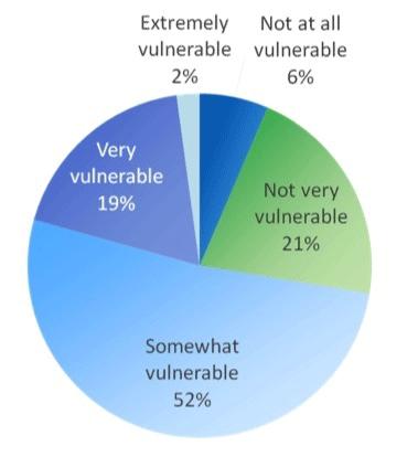 27% des professionnels des systèmes embarqués estiment que les objets connectés sont peu ou pas vulnérables aux attaques