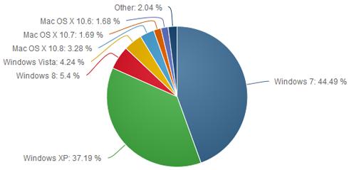 Windows XP, un système d'exploitation utilisé sur plus d'un tiers des ordinateurs du monde !