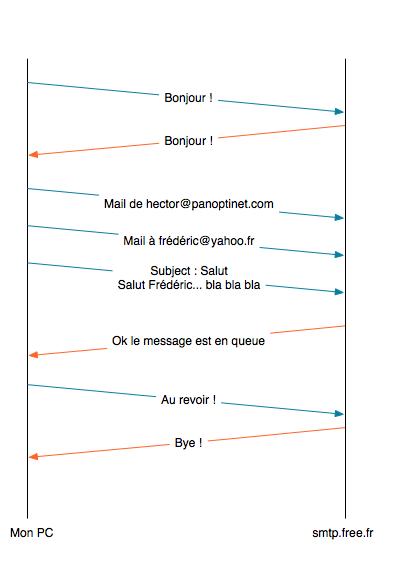 Protocole d'échange d'informations pour les e-mails