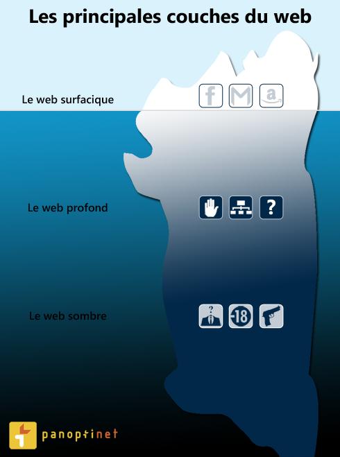 Quelles sont les différentes couches d'Internet ?