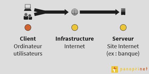 Dans une connexion à Internet, le maillon faible est bien souvent l'utilisateur, son ordinateur ou le réseau Wi-Fi utilisé