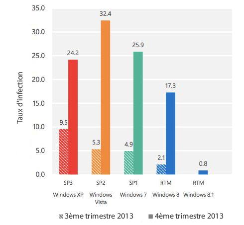 Au 4ème trimestre 2013, Windows XP était considéré comme plus fiaéble que Windows 7 et Vista. Pour la dernière fois...