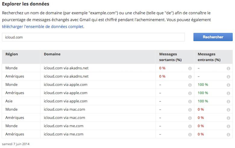 Les messages reçus sur Gmail et envoyés depuis une adresse me.com ou mac.com ne sont pas chiffrés pendant leur acheminement