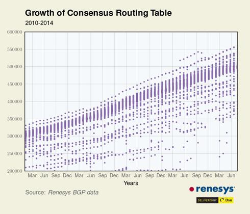 Les routes Internet sont de plus en plus empruntées... Jusqu'à saturation